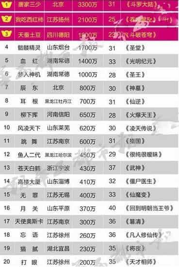 2019作家财富排行榜_2014 屏奴时代 影视炒红原著 外国作家榜被屏幕左右