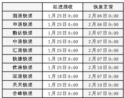 2014快递放假时间表 顺丰ems中国邮政正常工作