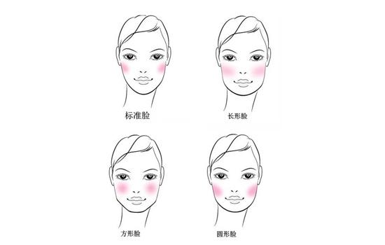 椭圆形 长脸型圆形脸锥形脸方形脸 标准脸 标准脸就是鹅蛋脸,比例比较完美,适合蘑菇型刷子,一般可在笑肌位置用刷子有外往内以打圆方式刷上腮红。 长形脸 长形脸,顾名思义,脸偏长形,因此,在画腮红的时候,可由直接用手沾少量,从笑肌最高处横跨颧骨。在外眼眶的位置来回抹就可以了,不要太多,手法要轻。 方形脸 方形脸就是国字脸,这种脸型方方正正,缺乏柔和感,因此刷的时候尽量圆润的刷,由颧骨往鼻子的方向刷。 圆形脸 圆脸脸型比较圆润,因此,一般使用U型画法。可以将腮红由上往下尽量刷长,弧度加大,以拉长脸型。 小编提