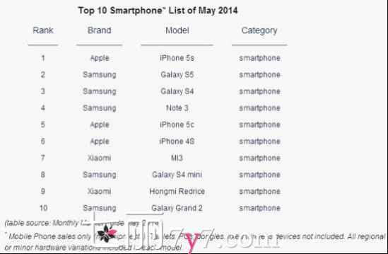 女性手机销量排行_女性用哪几款手机三星手机销量排行榜