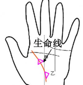手相生命线三角纹   紧贴生命线的三角纹路要特别注意啦