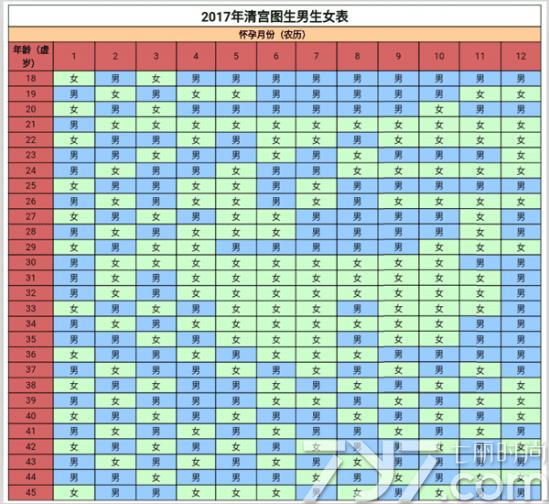 2017年清宫图生男生女表 超准 生男生女预测表 -2017清宫表生男生