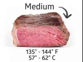 牛排熟度划分