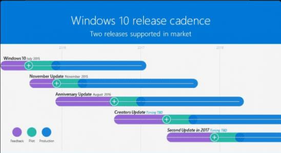Win10系统更新路线图曝光  下次更新在半年后