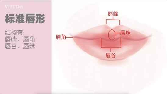 不同唇形的口红画法  你也能拥有完美双唇