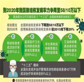 春季预防肺结核的方法 怎么预防肺结核好