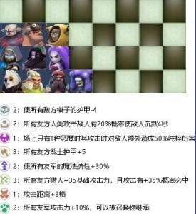多多自走棋战兽猎攻略 战兽猎通用阵容玩法指南