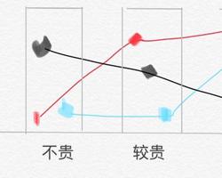 便宜口红与贵口红区别 含铅量持久度保湿度不同